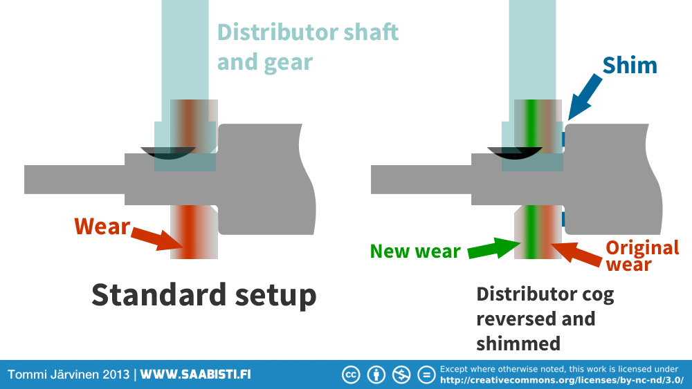 distributor-gear-reversed-and-shimmed
